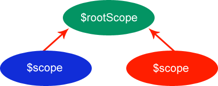rootscope